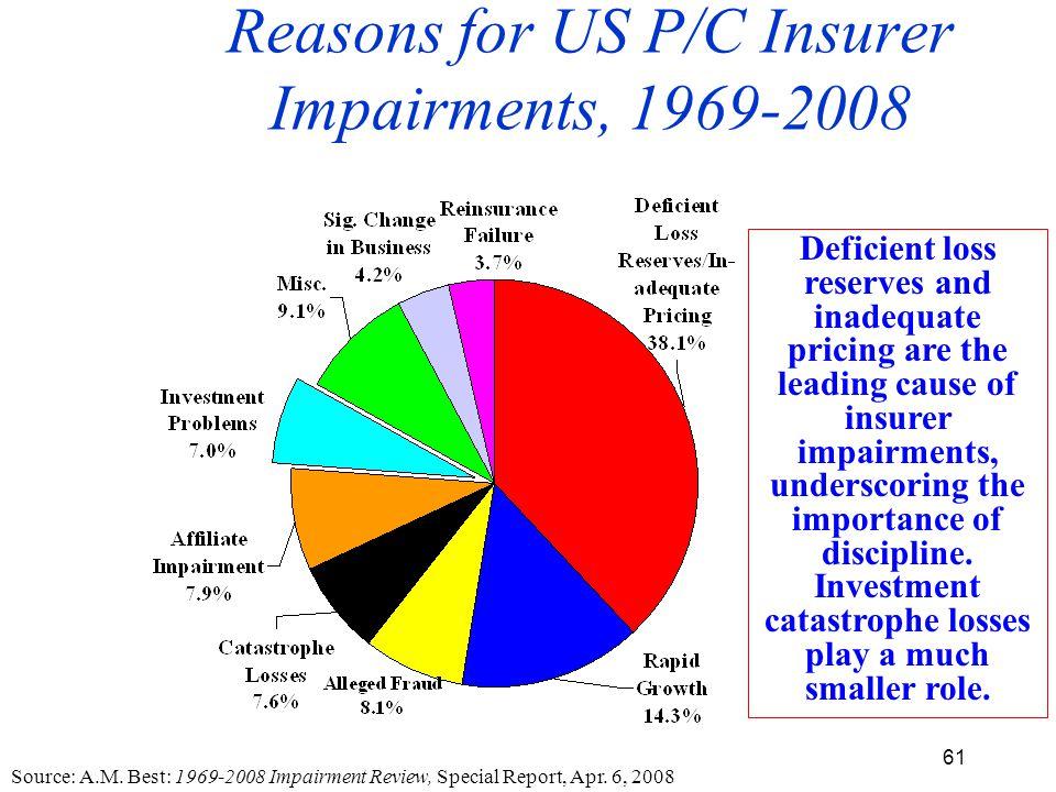 61 Reasons for US P/C Insurer Impairments, 1969-2008 Source: A.M.