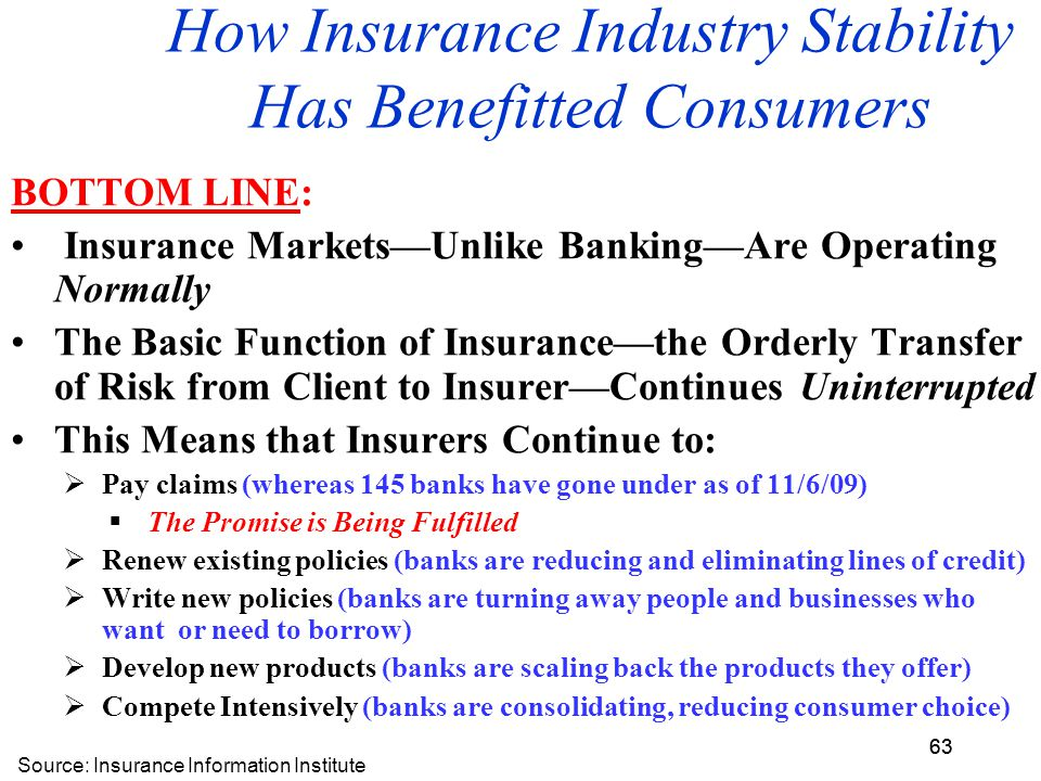 63 How Insurance Industry Stability Has Benefitted Consumers BOTTOM LINE: Insurance Markets—Unlike Banking—Are Operating Normally The Basic Function of Insurance—the Orderly Transfer of Risk from Client to Insurer—Continues Uninterrupted This Means that Insurers Continue to:  Pay claims (whereas 145 banks have gone under as of 11/6/09)  The Promise is Being Fulfilled  Renew existing policies (banks are reducing and eliminating lines of credit)  Write new policies (banks are turning away people and businesses who want or need to borrow)  Develop new products (banks are scaling back the products they offer)  Compete Intensively (banks are consolidating, reducing consumer choice) Source: Insurance Information Institute 63