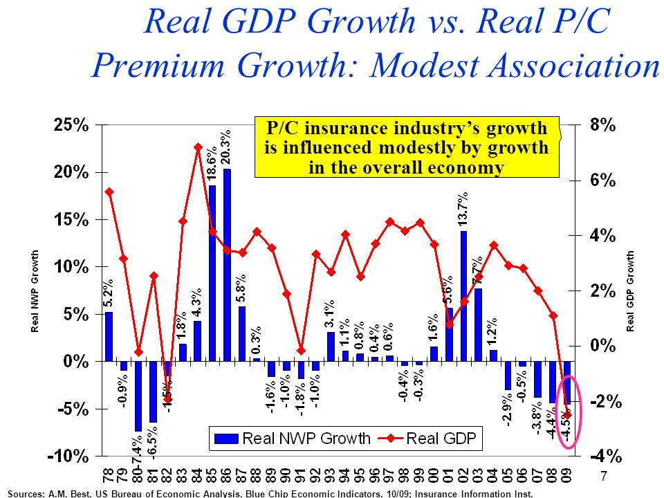 7 Real GDP Growth vs.