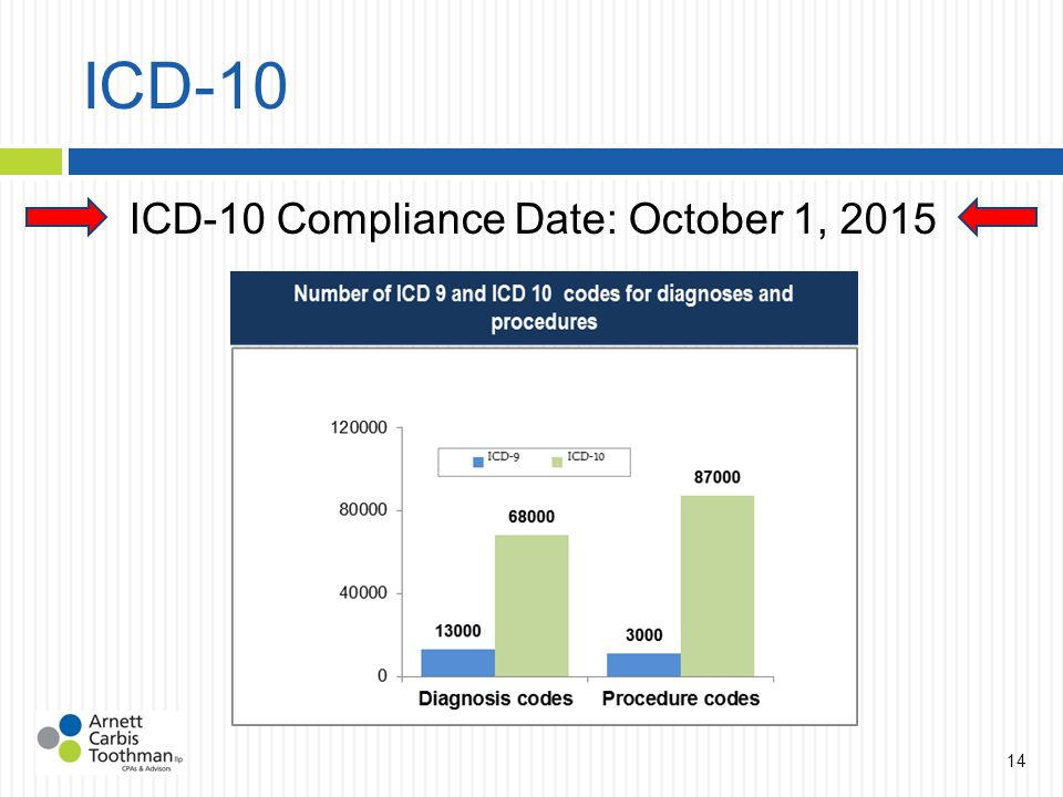 ICD-10 ICD-10 Compliance Date: October 1, 2015 14