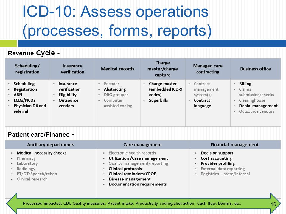 ICD-10: Assess operations (processes, forms, reports) Revenue Cycle - Processes impacted: CDI, Quality measures, Patient intake, Productivity coding/abstraction, Cash flow, Denials, etc.