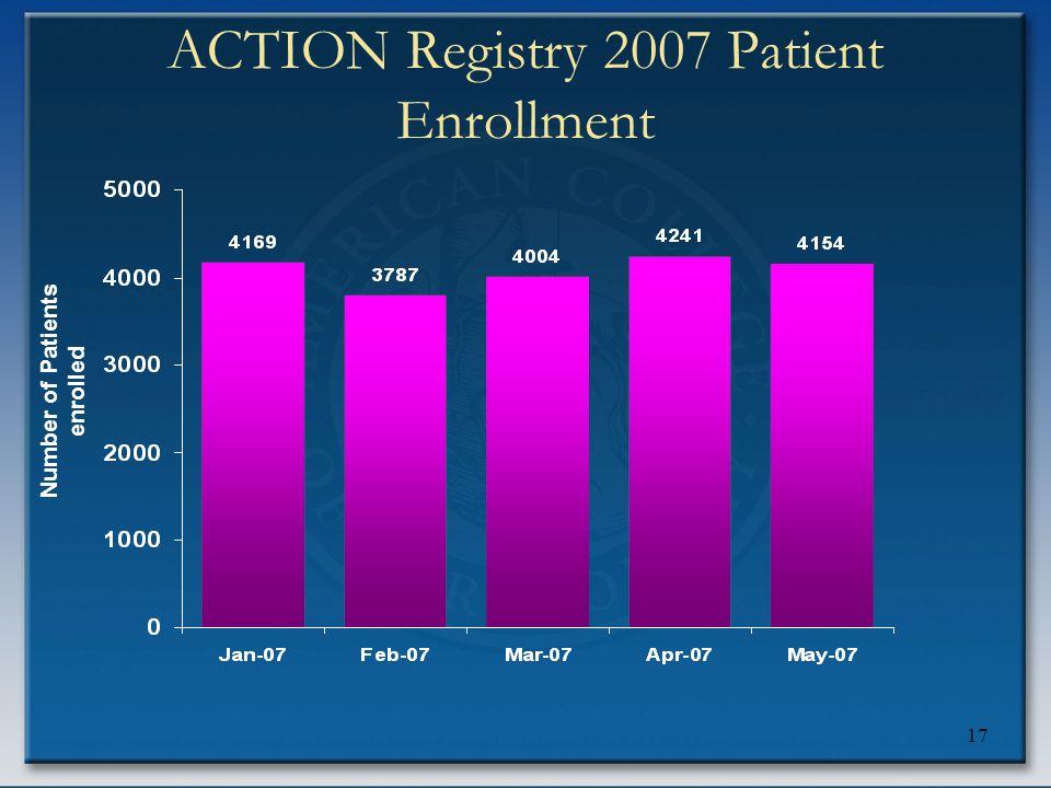 17 ACTION Registry 2007 Patient Enrollment Number of Patients enrolled