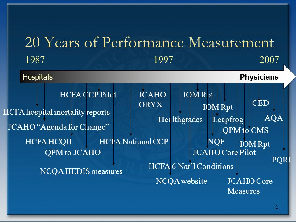 "2 20 Years of Performance Measurement 198720071997 HCFA hospital mortality reports JCAHO ""Agenda for Change"" HCFA CCP Pilot HCFA National CCP NCQA HED"