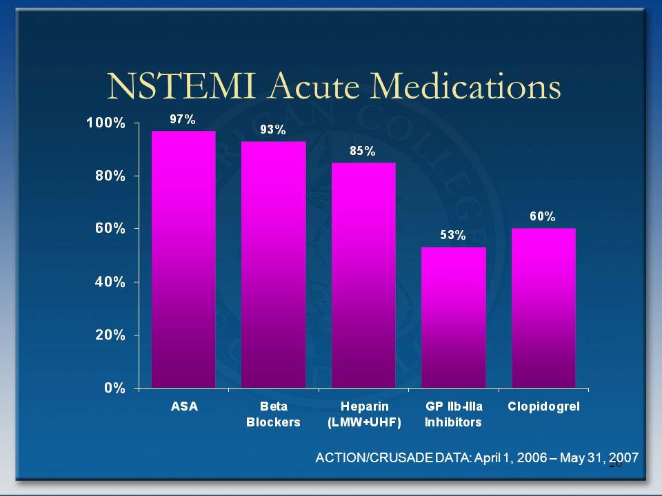 20 NSTEMI Acute Medications ACTION/CRUSADE DATA: April 1, 2006 – May 31, 2007