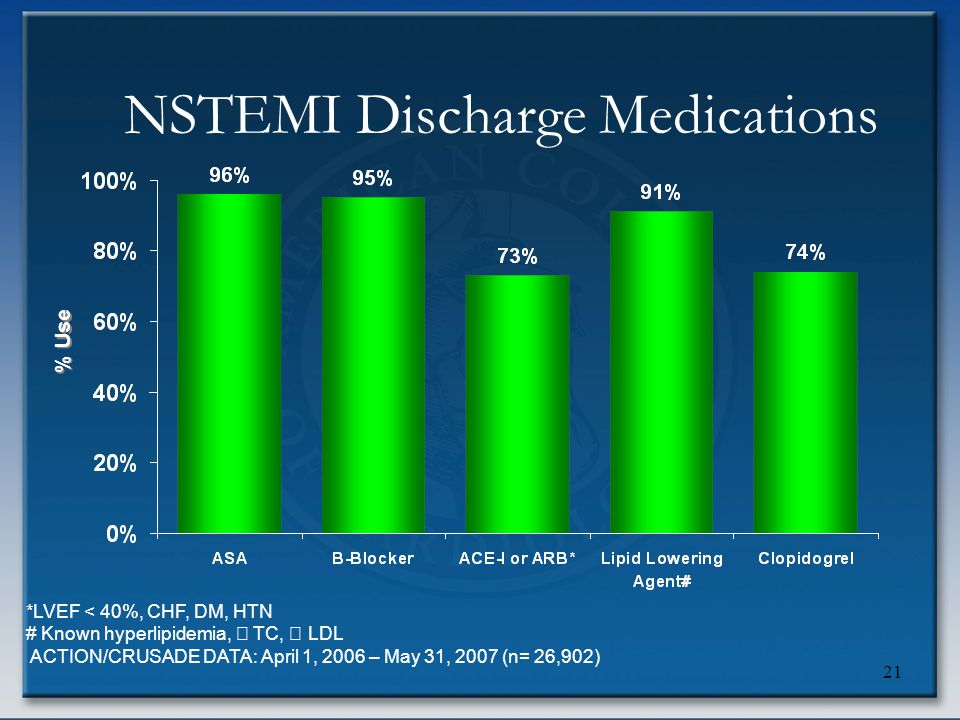 21 *LVEF < 40%, CHF, DM, HTN # Known hyperlipidemia,  TC,  LDL ACTION/CRUSADE DATA: April 1, 2006 – May 31, 2007 (n= 26,902) NSTEMI Discharge Medica