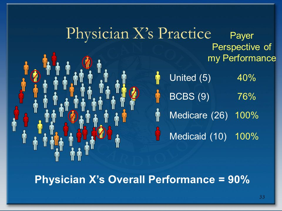 33 United (5) BCBS (9) Medicare (26) Medicaid (10) 40% 76% 100% Payer Perspective of my Performance Physician X's Practice Physician X's Overall Perfo