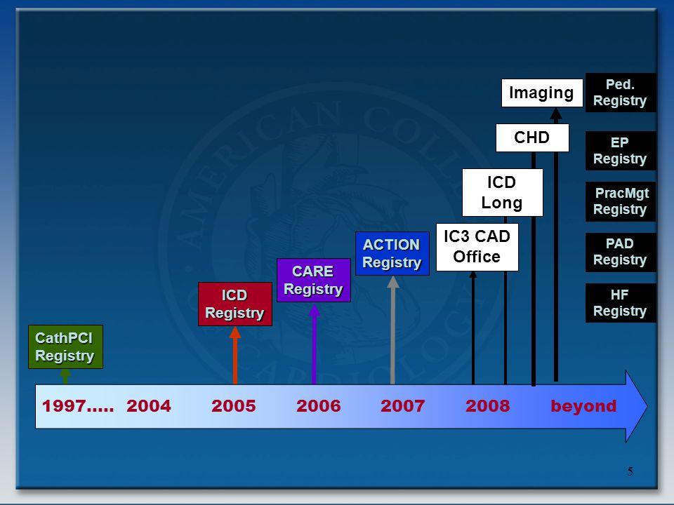 5 1997…..20042005200620072008beyond CathPCIRegistry ICDRegistry CARERegistry ACTIONRegistry IC3 CAD Office Imaging HF Registry PracMgt Registry PAD Registry EP Registry Ped.