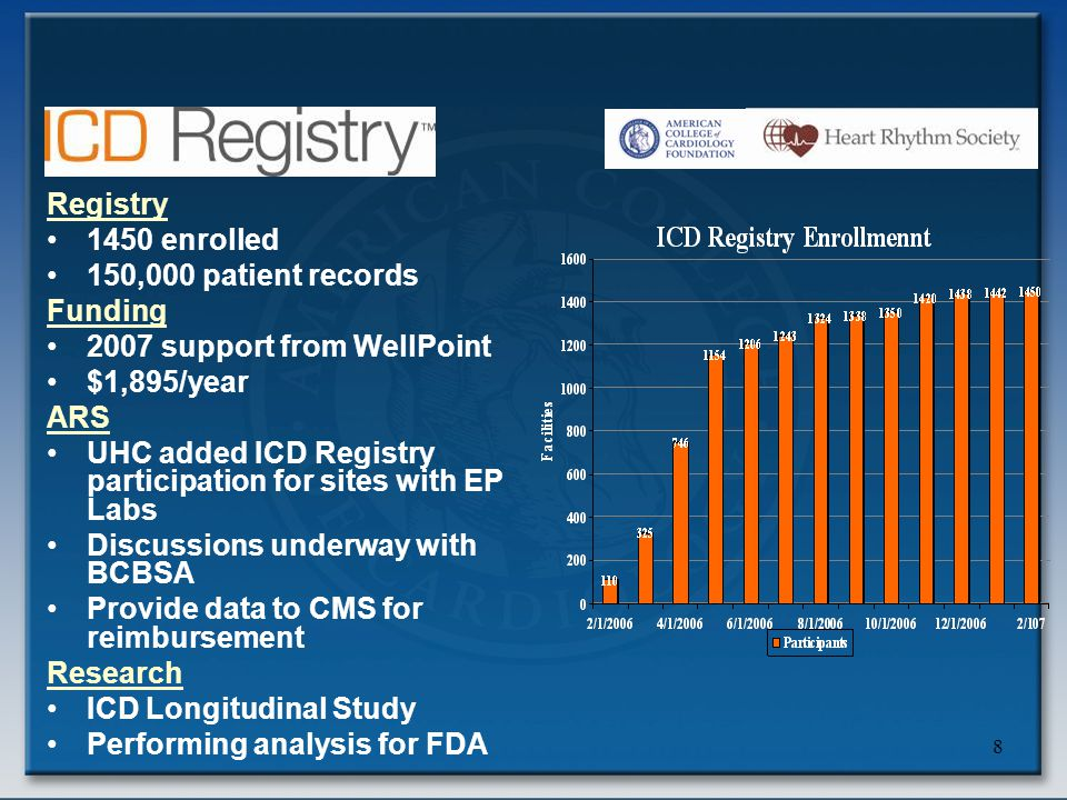 8 Registry 1450 enrolled 150,000 patient records Funding 2007 support from WellPoint $1,895/year ARS UHC added ICD Registry participation for sites wi
