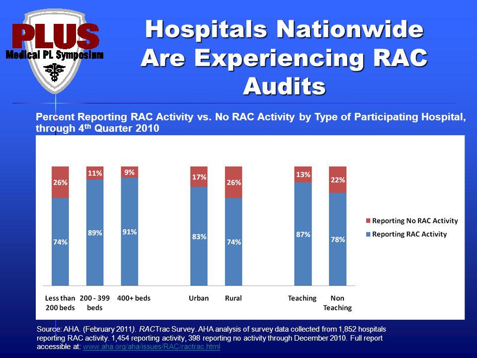 Hospitals Nationwide Are Experiencing RAC Audits Percent Reporting RAC Activity vs.