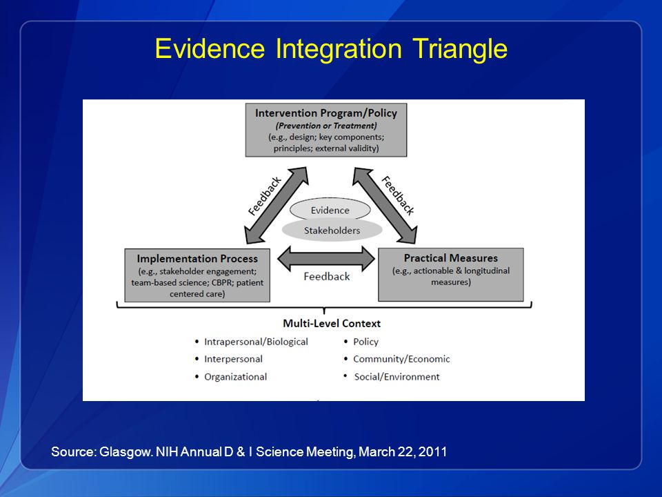 Evidence Integration Triangle Source: Glasgow. NIH Annual D & I Science Meeting, March 22, 2011