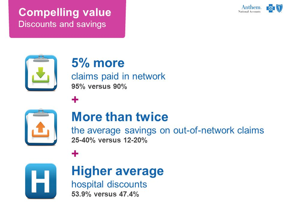 Compelling value Discounts and savings 5% more claims paid in network 95% versus 90% + More than twice the average savings on out-of-network claims 25-40% versus 12-20% + Higher average hospital discounts 53.9% versus 47.4%