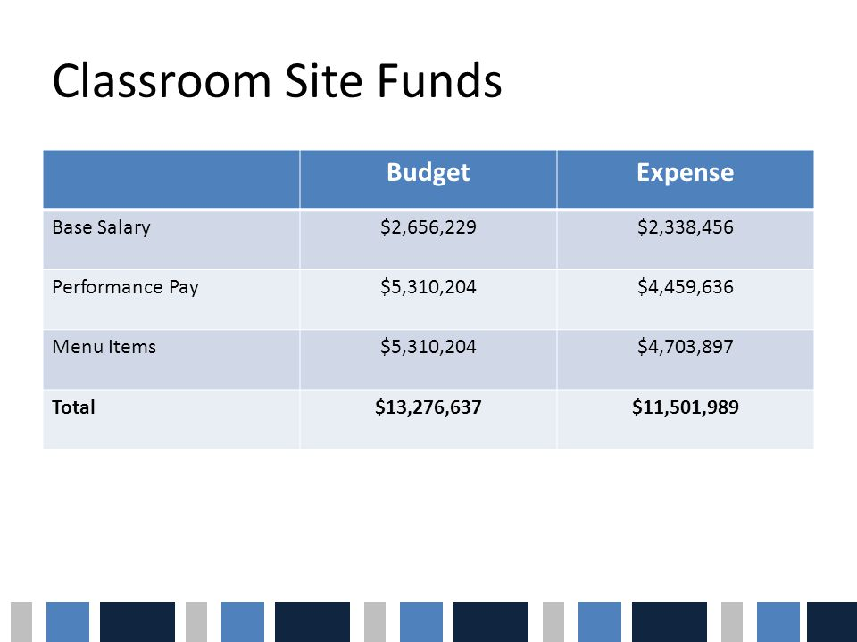 Classroom Site Funds BudgetExpense Base Salary$2,656,229$2,338,456 Performance Pay$5,310,204$4,459,636 Menu Items$5,310,204$4,703,897 Total$13,276,637$11,501,989