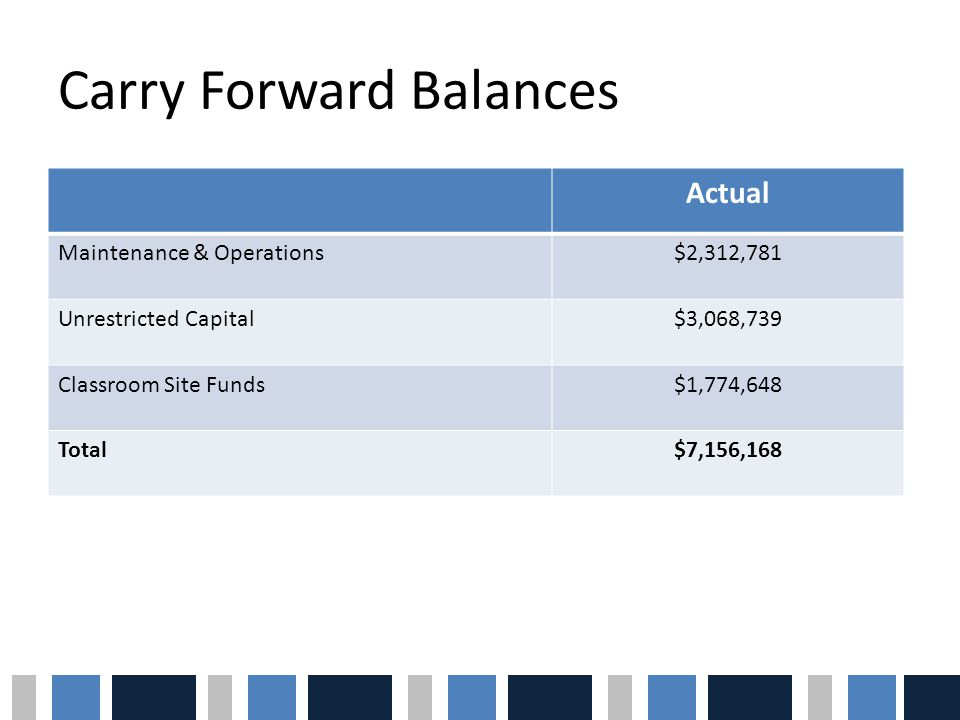 Carry Forward Balances Actual Maintenance & Operations$2,312,781 Unrestricted Capital$3,068,739 Classroom Site Funds$1,774,648 Total$7,156,168