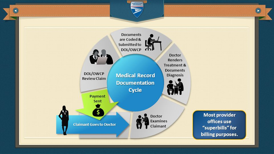 Medical Record Documentation Cycle DOL/OWCP Review Claim Documents are Coded & Submitted to DOL/OWCP Doctor Examines Claimant Doctor Renders Treatment & Documents Diagnosis Claimant Goes to Doctor Payment Sent Most provider offices use superbills for billing purposes.