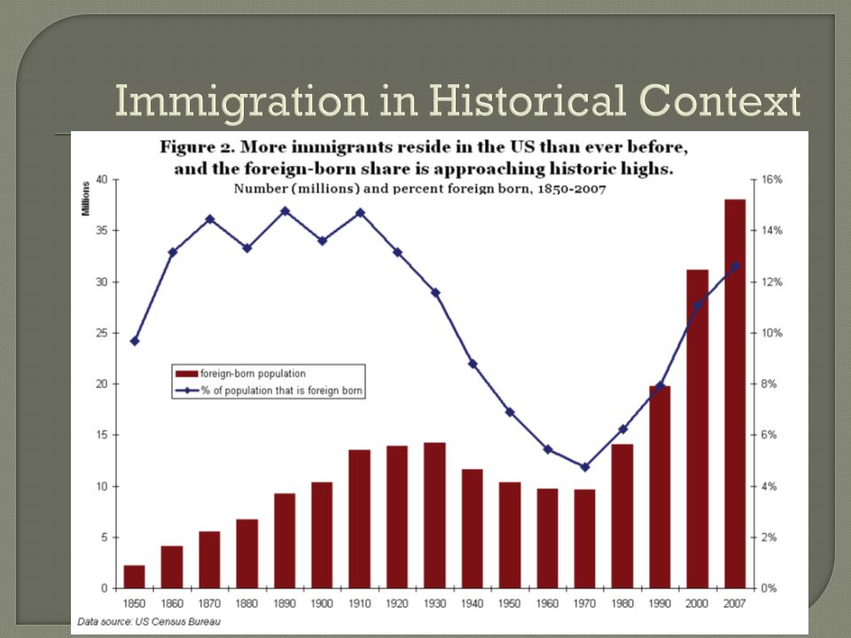 Immigration in Historical Context