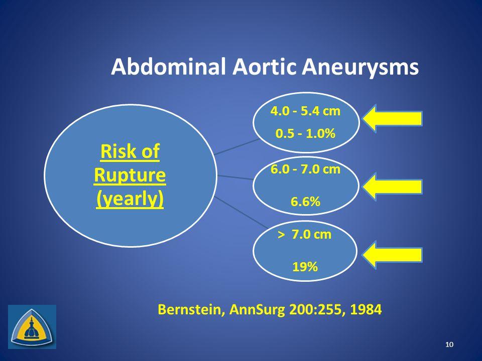 Abdominal Aortic Aneurysms 4.0 - 5.4 cm 0.5 - 1.0% 6.0 - 7.0 cm 6.6% > 7.0 cm 19% Risk of Rupture (yearly) 10 Bernstein, AnnSurg 200:255, 1984