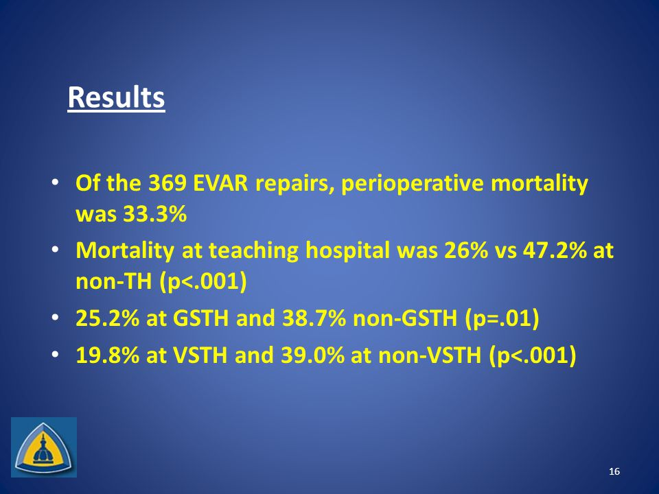Results Of the 369 EVAR repairs, perioperative mortality was 33.3% Mortality at teaching hospital was 26% vs 47.2% at non-TH (p<.001) 25.2% at GSTH and 38.7% non-GSTH (p=.01) 19.8% at VSTH and 39.0% at non-VSTH (p<.001) 16