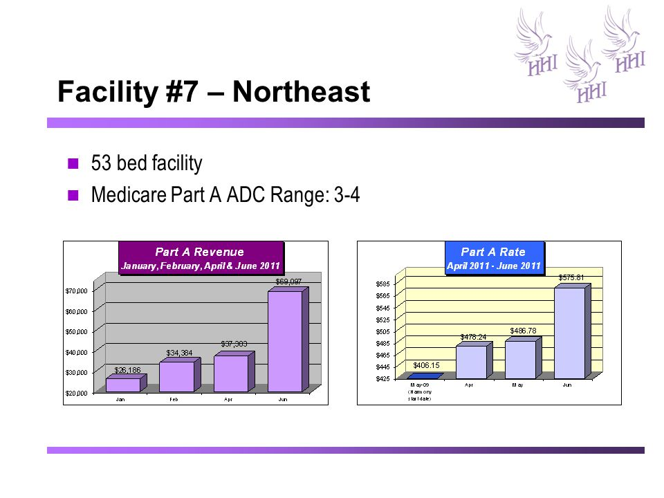 Facility #7 – Northeast 53 bed facility Medicare Part A ADC Range: 3-4