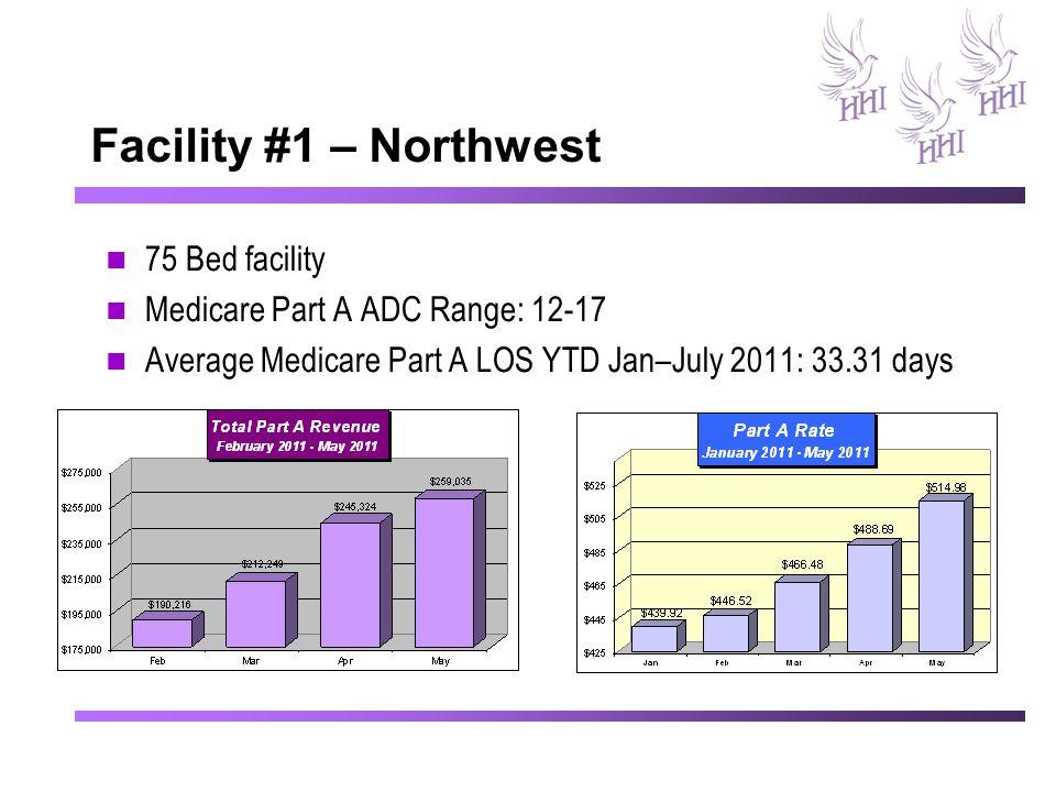 Facility #1 – Northwest 75 Bed facility Medicare Part A ADC Range: 12-17 Average Medicare Part A LOS YTD Jan–July 2011: 33.31 days