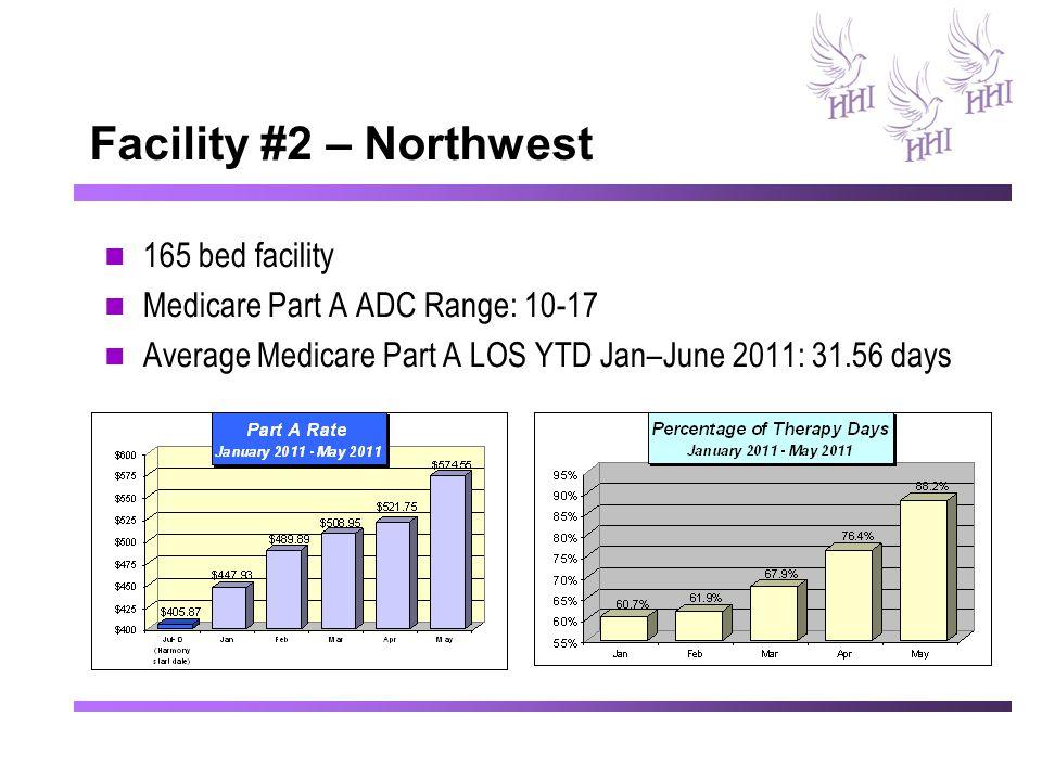 Facility #2 – Northwest 165 bed facility Medicare Part A ADC Range: 10-17 Average Medicare Part A LOS YTD Jan–June 2011: 31.56 days