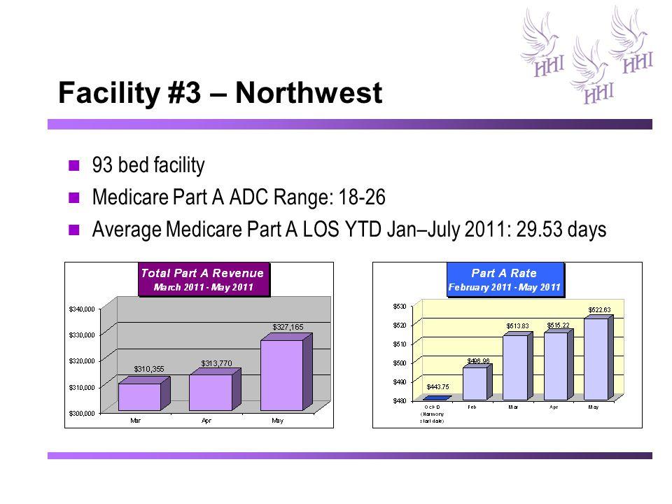 Facility #3 – Northwest 93 bed facility Medicare Part A ADC Range: 18-26 Average Medicare Part A LOS YTD Jan–July 2011: 29.53 days