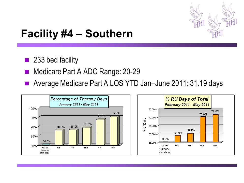 Facility #4 – Southern 233 bed facility Medicare Part A ADC Range: 20-29 Average Medicare Part A LOS YTD Jan–June 2011: 31.19 days