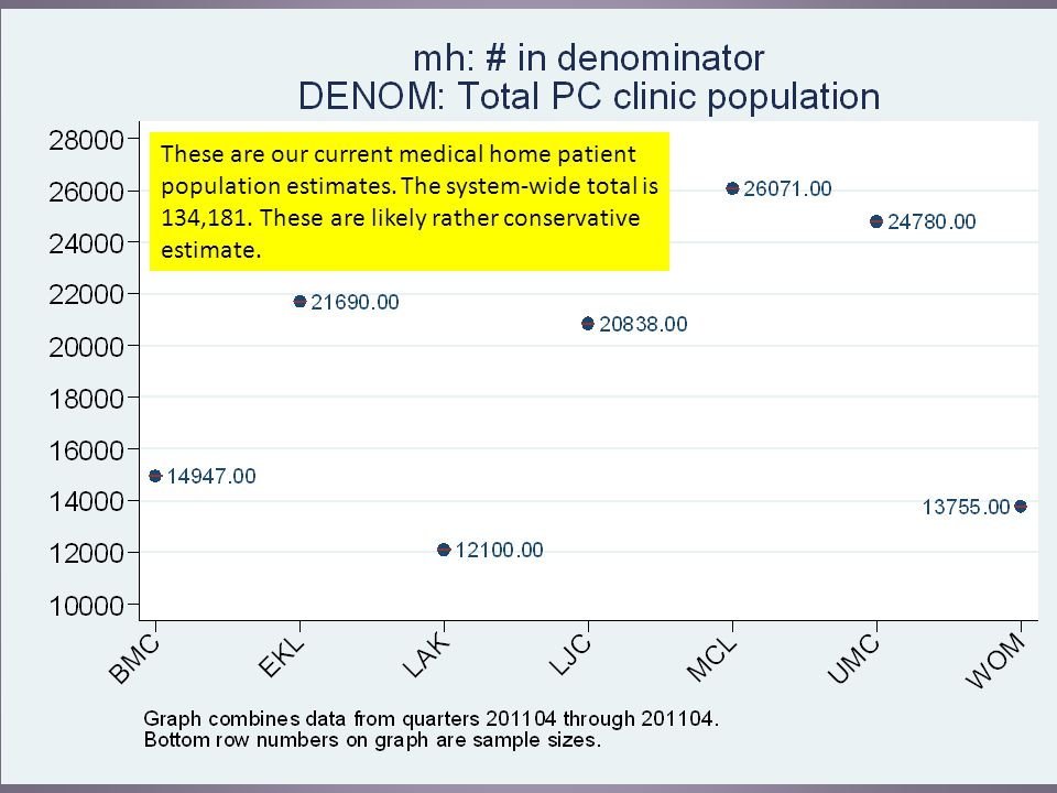 These are our current medical home patient population estimates.