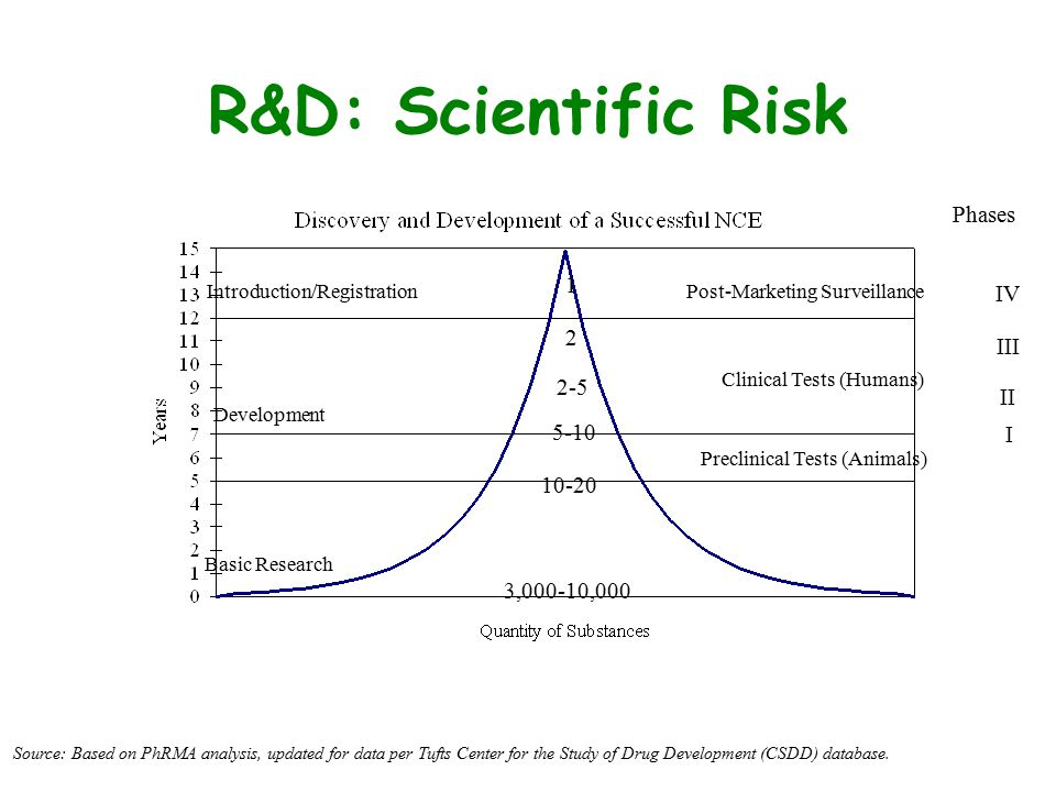 R&D: Scientific Risk Source: Based on PhRMA analysis, updated for data per Tufts Center for the Study of Drug Development (CSDD) database. Introductio