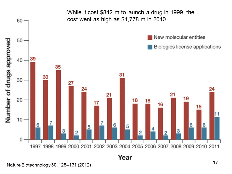 17 Nature Biotechnology 30, 128–131 (2012) While it cost $842 m to launch a drug in 1999, the cost went as high as $1,778 m in 2010.