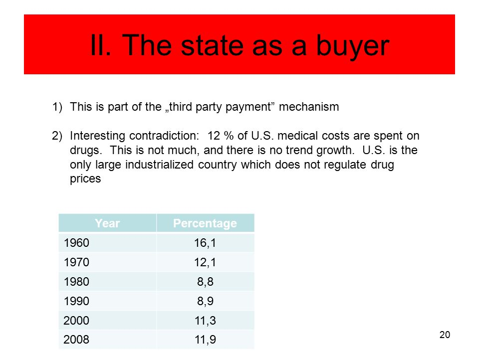 "II. The state as a buyer 20 1)This is part of the ""third party payment"" mechanism 2)Interesting contradiction: 12 % of U.S. medical costs are spent on"