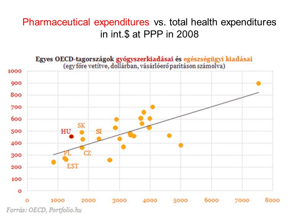 Pharmaceutical expenditures vs. total health expenditures in int.$ at PPP in 2008 33