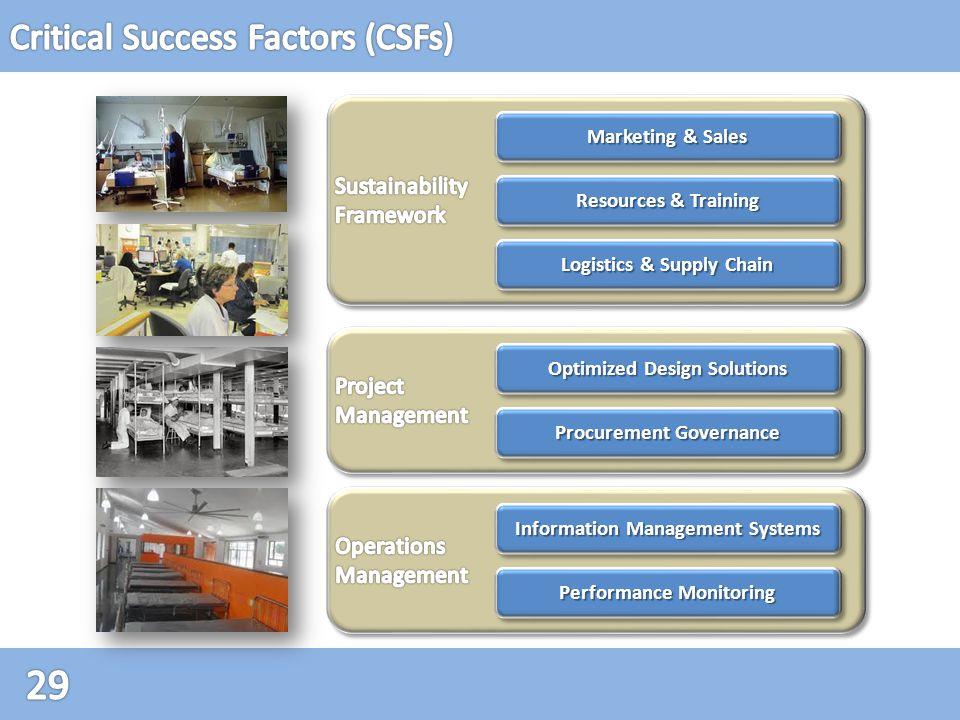 Information Management Systems Procurement Governance Optimized Design Solutions Logistics & Supply Chain Resources & Training Marketing & Sales Performance Monitoring