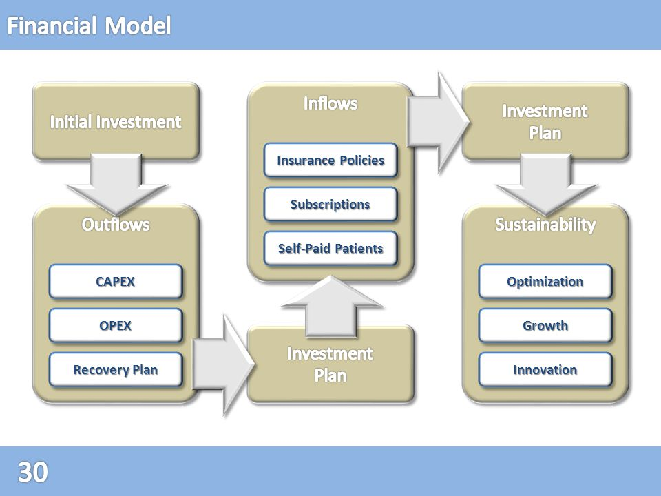 GrowthGrowth InnovationInnovation OptimizationOptimization OPEXOPEX Recovery Plan CAPEXCAPEX SubscriptionsSubscriptions Self-Paid Patients Insurance Policies
