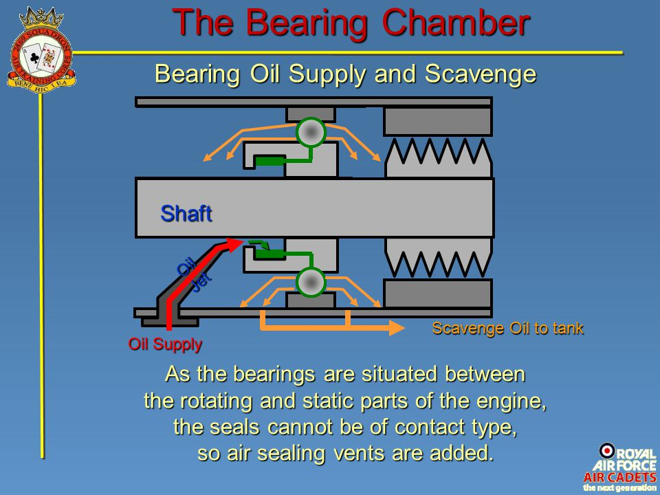 The Bearing Chamber Bearing Oil Supply and Scavenge Shaft Oil Jet Oil Supply As the bearings are situated between the rotating and static parts of the engine, the seals cannot be of contact type, so air sealing vents are added.