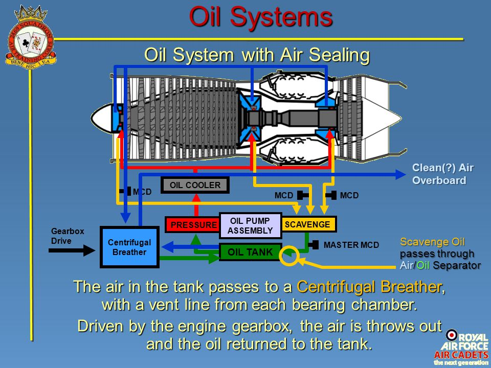 Oil Systems Oil System with Air Sealing SCAVENGE PRESSURE OIL PUMP ASSEMBLY MCD MASTER MCD MCD OIL COOLER OIL TANK Scavenge Oil passes through Air/Oil Separator Gearbox Drive Clean(?) Air Overboard The air in the tank passes to a Centrifugal Breather, with a vent line from each bearing chamber.
