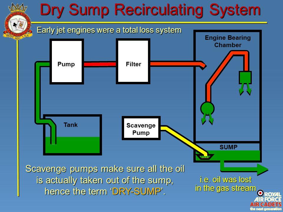 Engine Bearing Chamber Dry Sump Recirculating System Tank Pump Filter i.e.