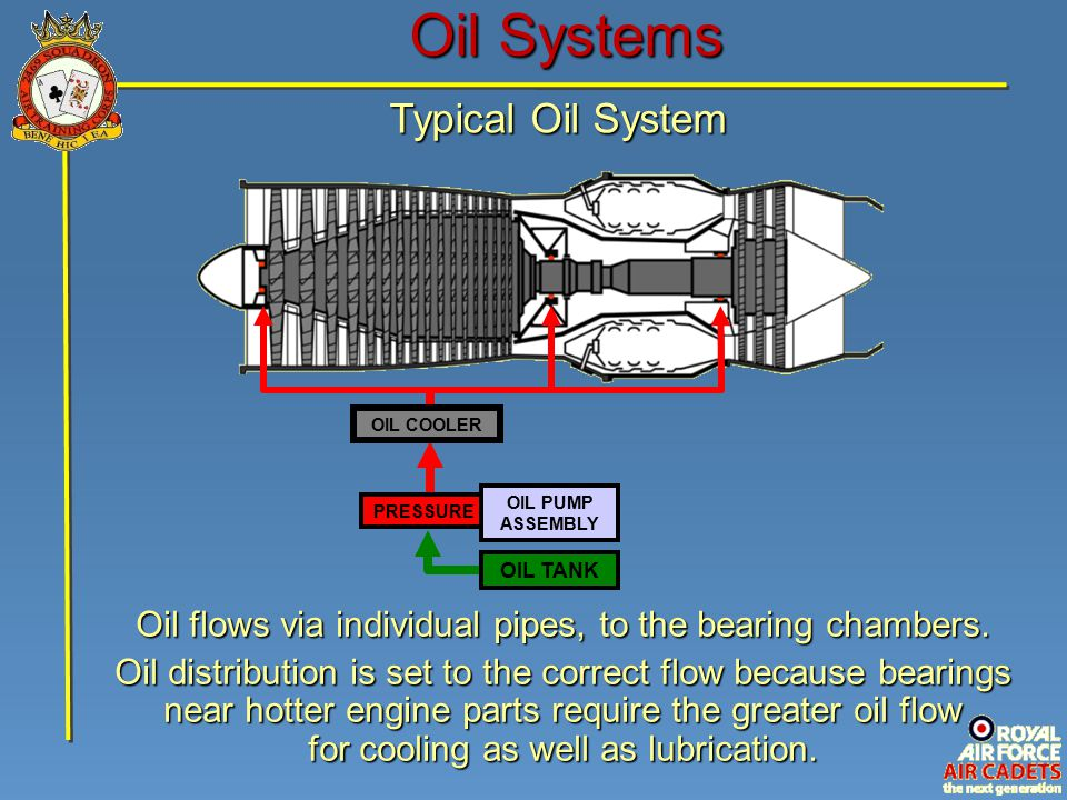 Oil Systems Typical Oil System PRESSURE OIL PUMP ASSEMBLY OIL COOLER Oil flows via individual pipes, to the bearing chambers.