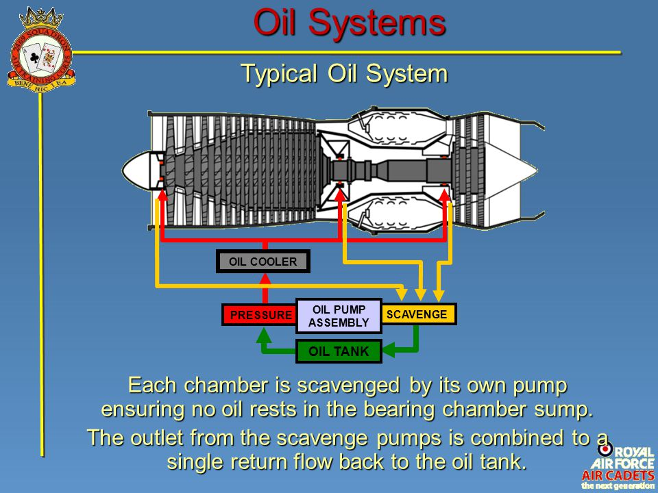 Oil Systems Typical Oil System SCAVENGE PRESSURE OIL PUMP ASSEMBLY OIL COOLER Each chamber is scavenged by its own pump ensuring no oil rests in the bearing chamber sump.