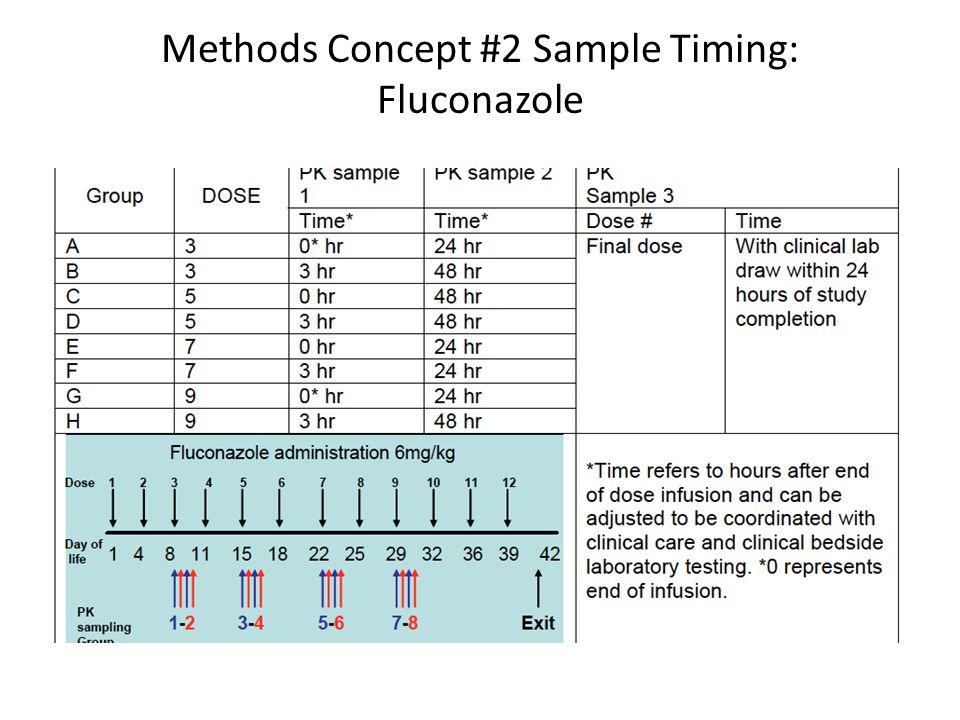 Methods Concept #2 Sample Timing: Fluconazole