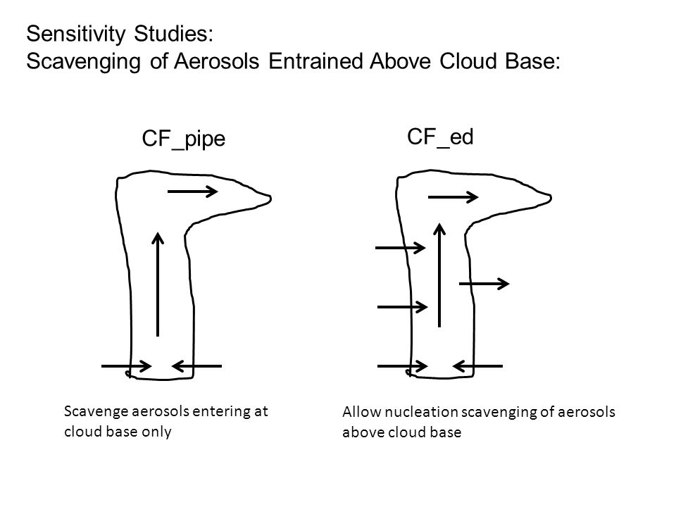 Sensitivity Studies: Scavenging of Aerosols Entrained Above Cloud Base: n CF_pipe CF_ed Scavenge aerosols entering at cloud base only Allow nucleation scavenging of aerosols above cloud base