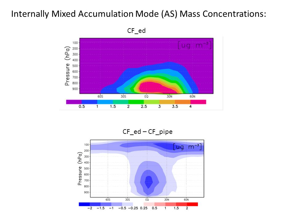 CF_ed – CF_pipe Internally Mixed Accumulation Mode (AS) Mass Concentrations: CF_ed