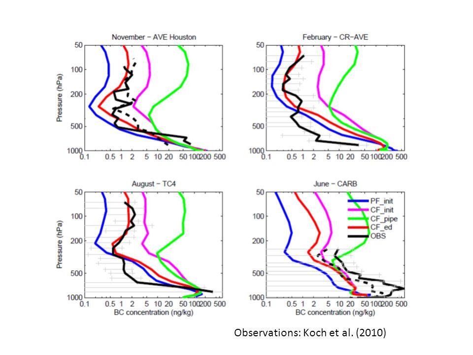 Observations: Koch et al. (2010)