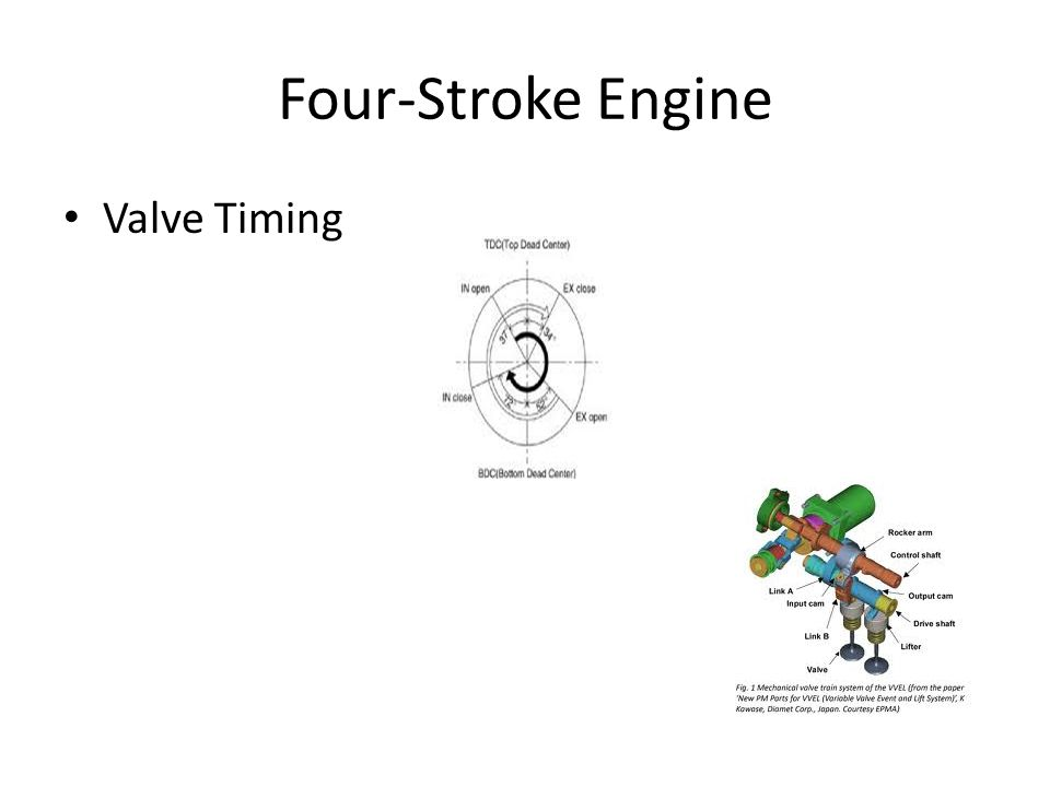 Four-Stroke Engine Valve Timing