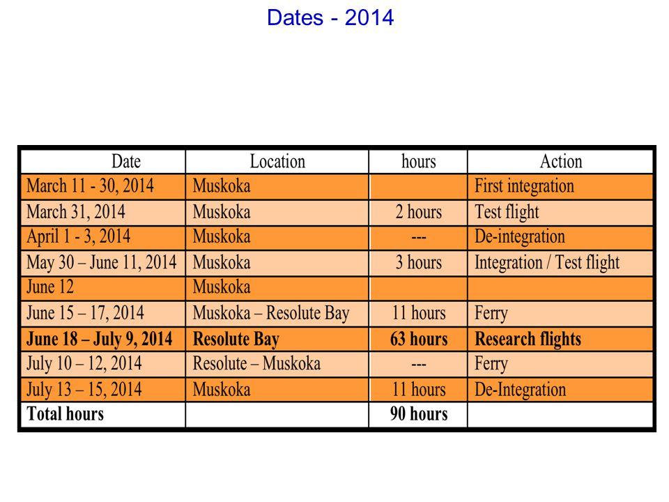 Dates - 2014