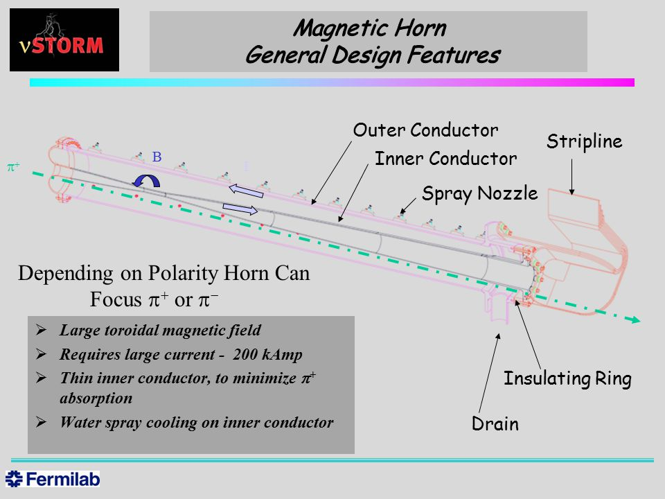  Large toroidal magnetic field  Requires large current - 200 kAmp  Thin inner conductor, to minimize  + absorption  Water spray cooling on inner conductor Depending on Polarity Horn Can Focus    or   Outer Conductor Inner Conductor Stripline Drain Insulating Ring Spray Nozzle   