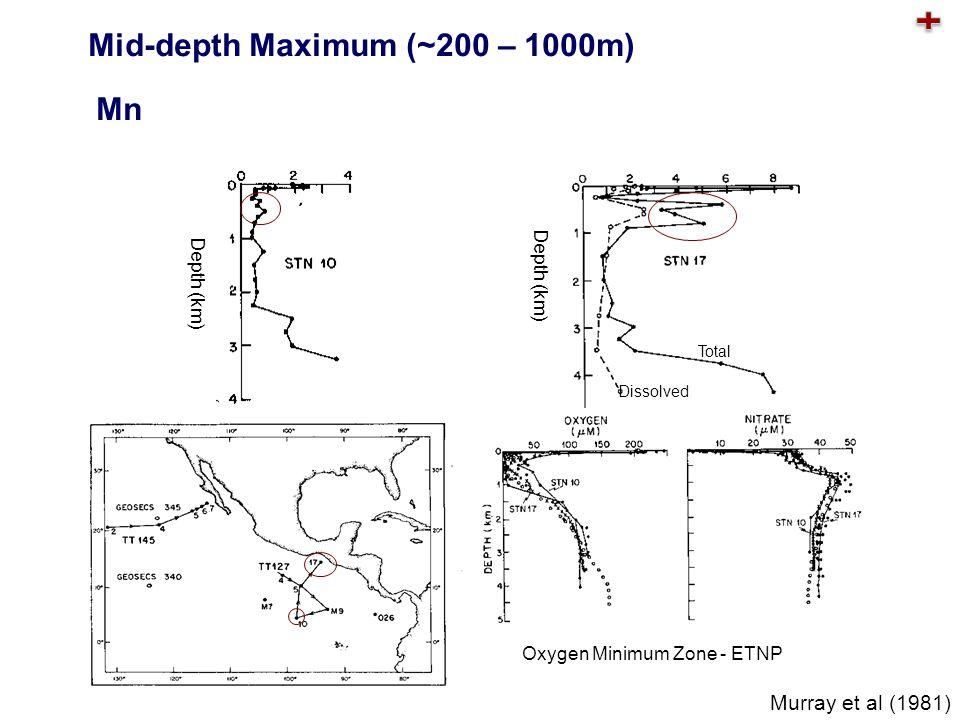 Depth (km) Mid-depth Maximum (~200 – 1000m) Mn Murray et al (1981) Dissolved Total Oxygen Minimum Zone - ETNP