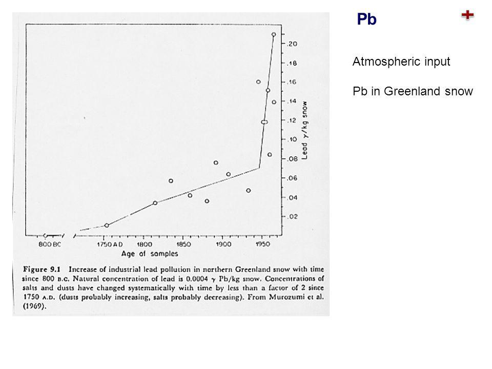 Atmospheric input Pb in Greenland snow Pb
