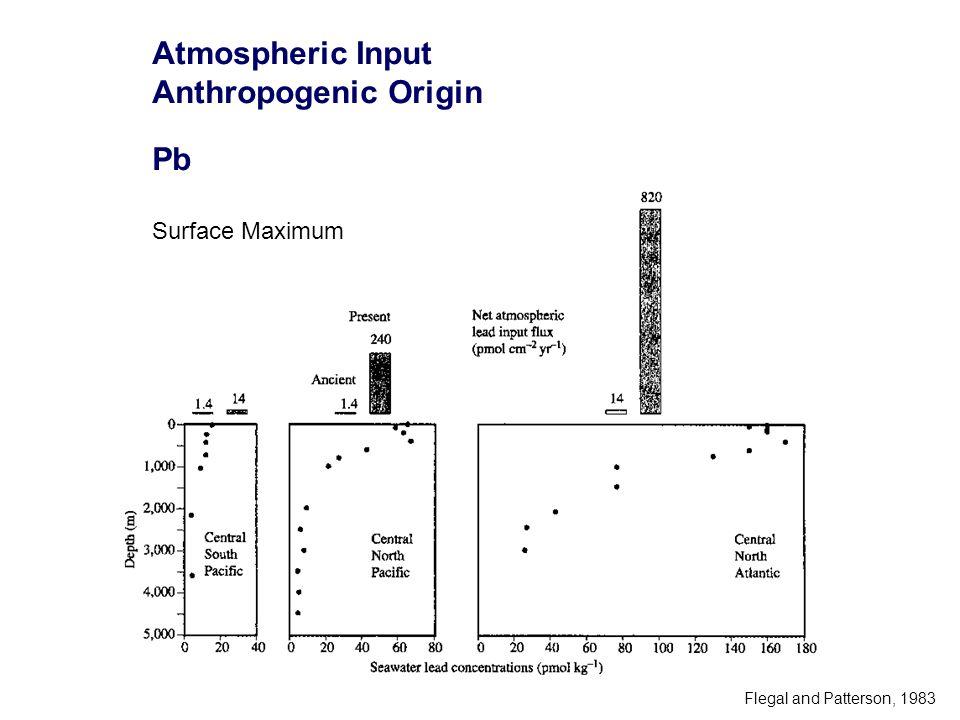 Atmospheric Input Anthropogenic Origin Pb Surface Maximum Flegal and Patterson, 1983