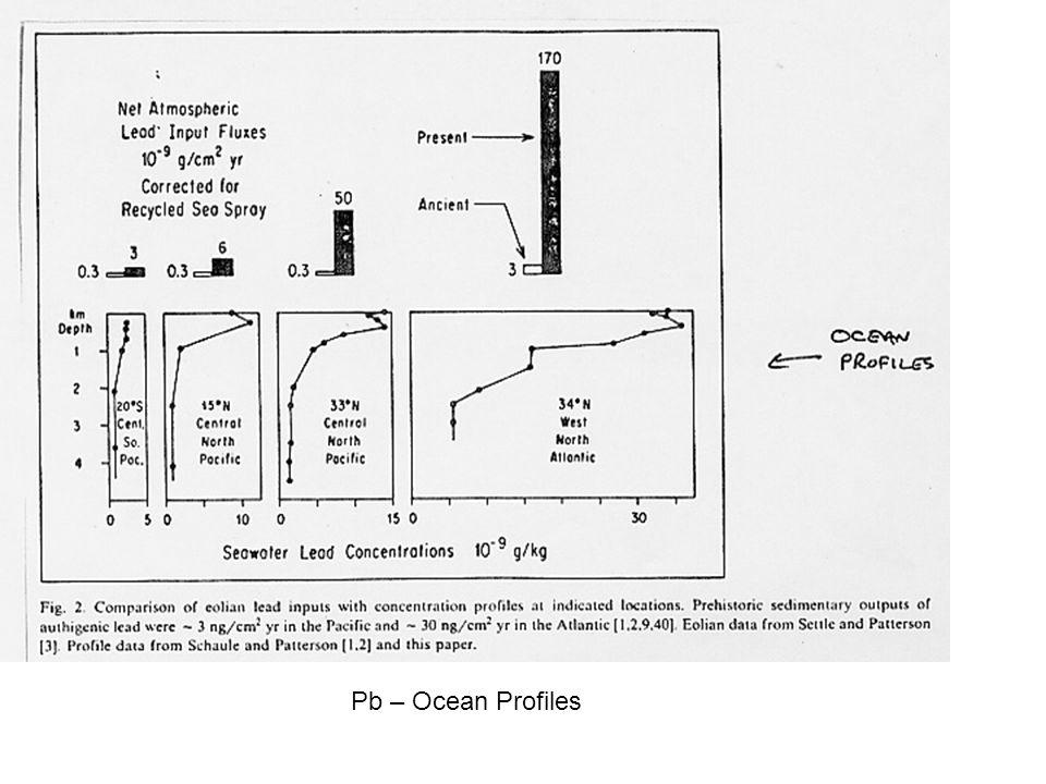 Pb – Ocean Profiles