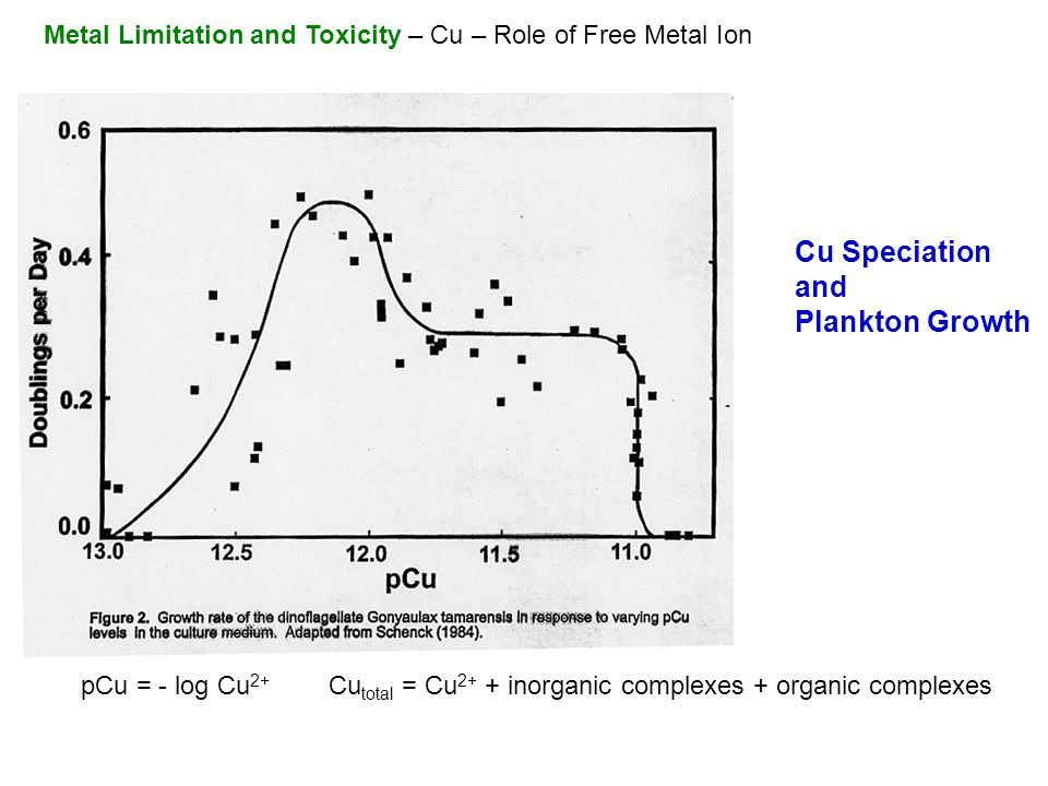 pCu = - log Cu 2+ Cu total = Cu 2+ + inorganic complexes + organic complexes Metal Limitation and Toxicity – Cu – Role of Free Metal Ion Cu Speciation and Plankton Growth